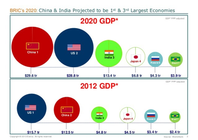 bric-2020-what-will-the-brics-look-like-in-the-future