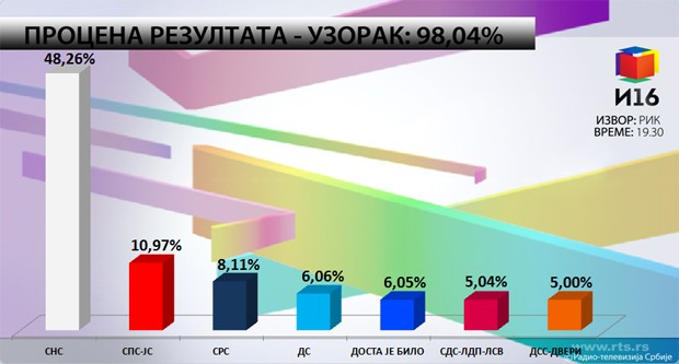 Procena-rezultata-uzorak-98.04-RIK