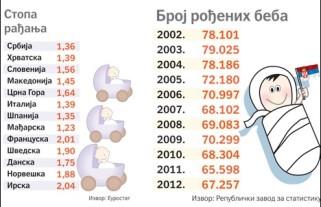 bebe-radjanje-statistika