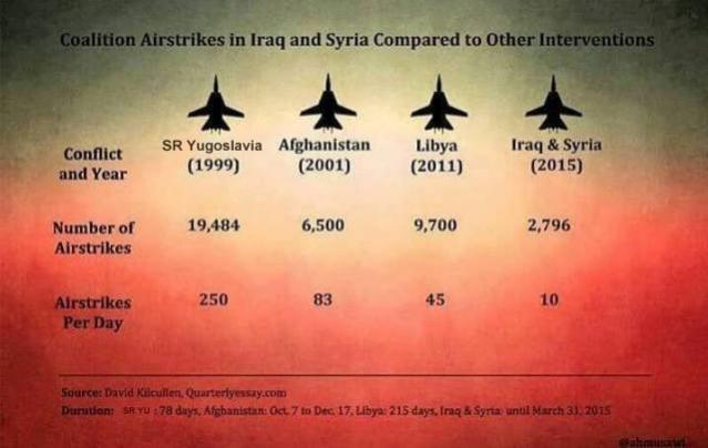 NATO strikes
